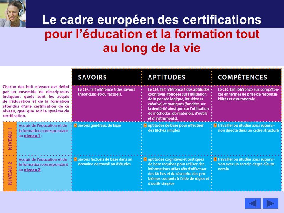 Le cadre européen des certifications pour l'éducation et la formation tout au long de la vie