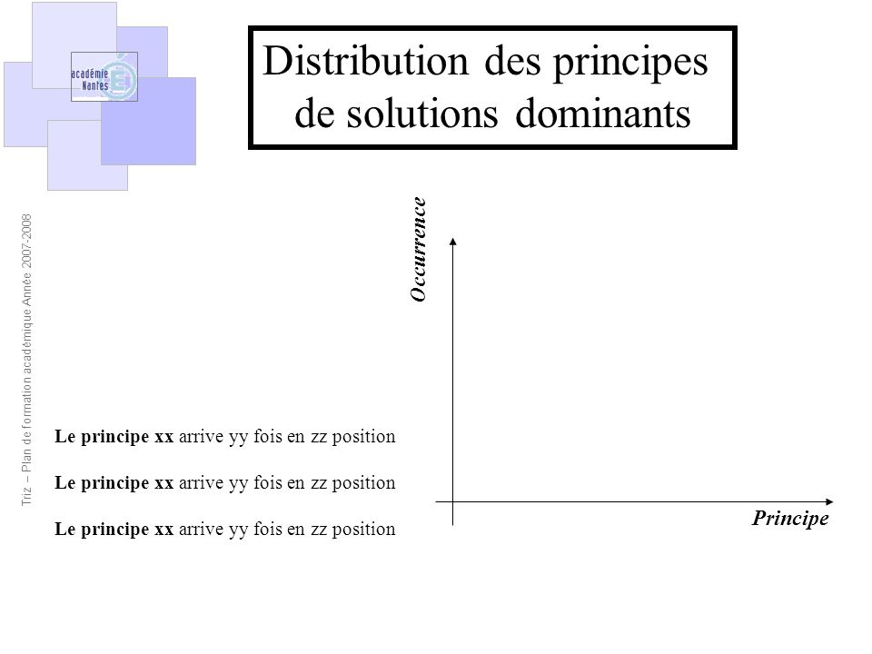 Distribution des principes de solutions dominants