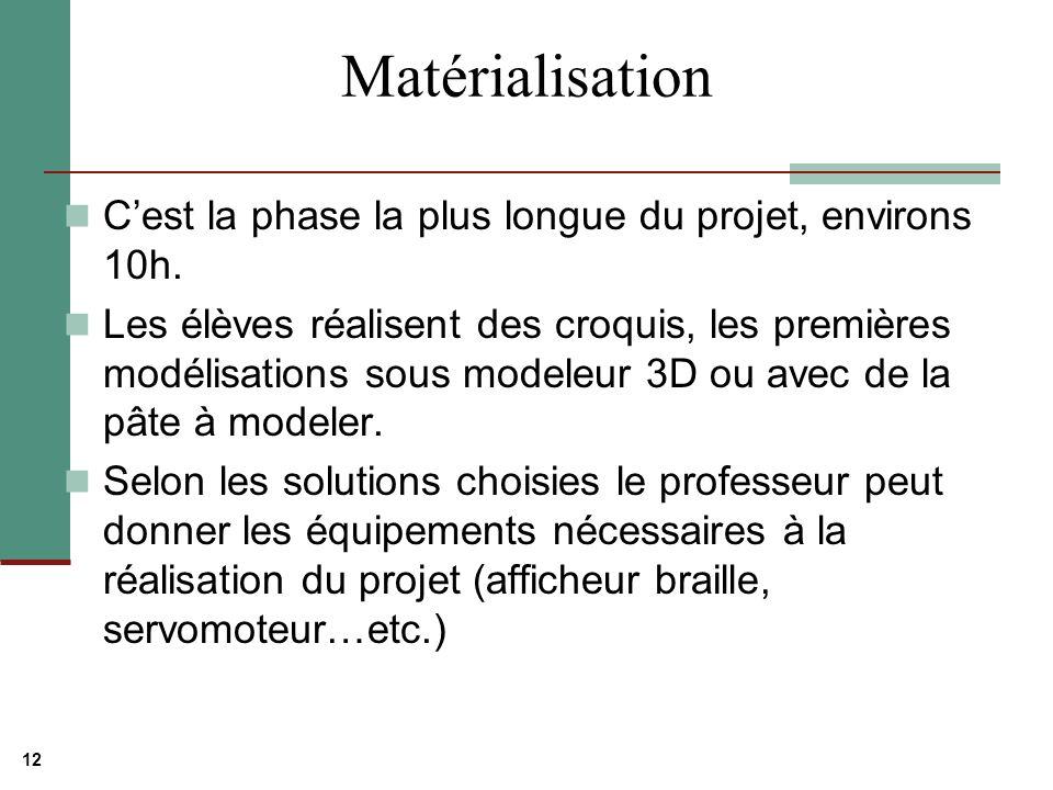 Matérialisation C'est la phase la plus longue du projet, environs 10h.