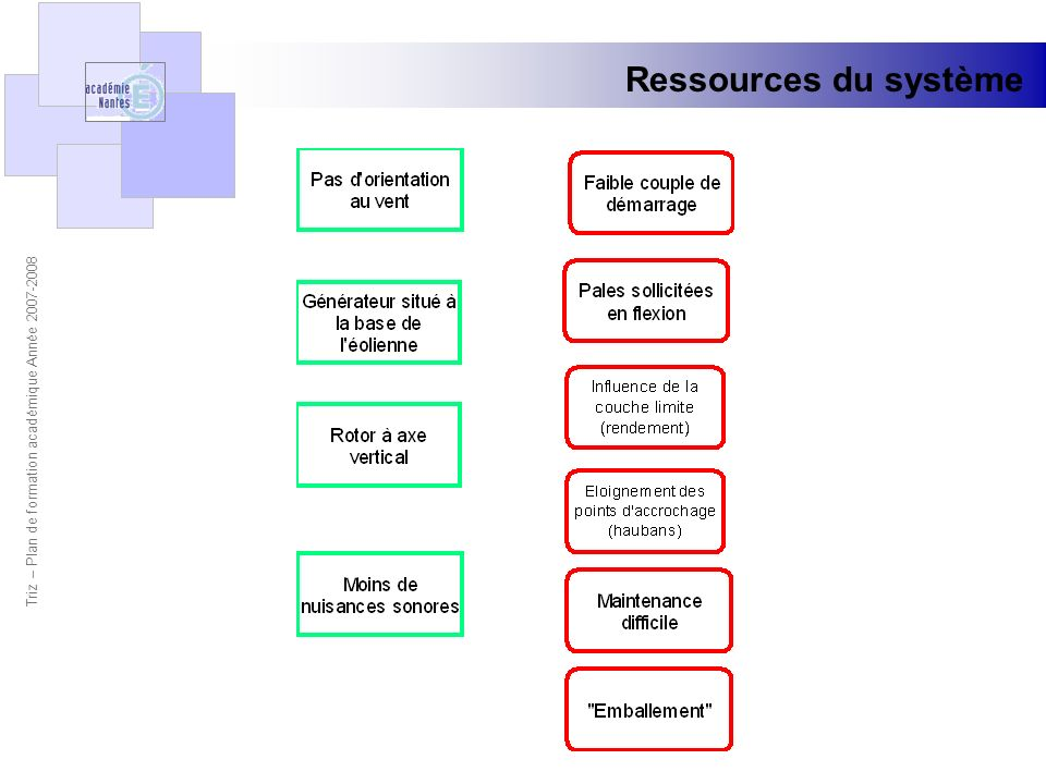 Triz – Plan de formation académique Année 2007-2008