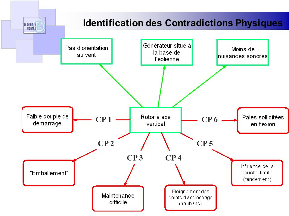 Identification des Contradictions Physiques