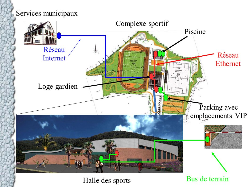Services municipaux Complexe sportif. Piscine. Réseau. Internet. Réseau. Ethernet. Loge gardien.