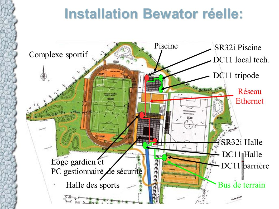 Installation Bewator réelle: