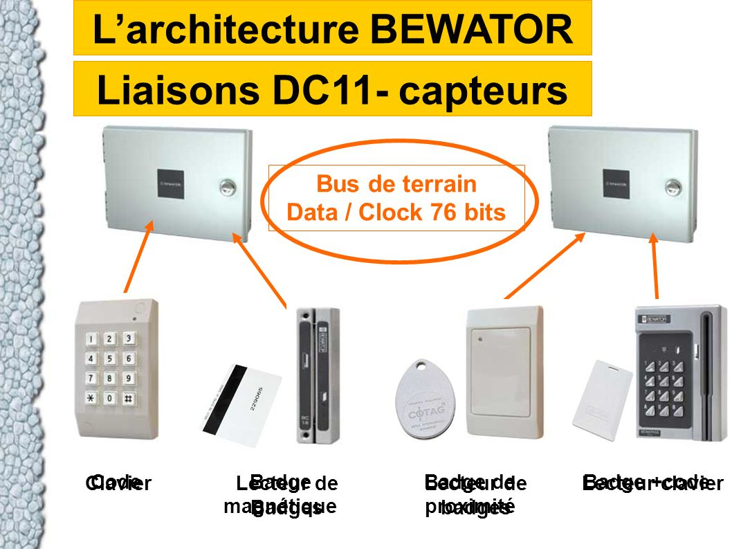L'architecture BEWATOR