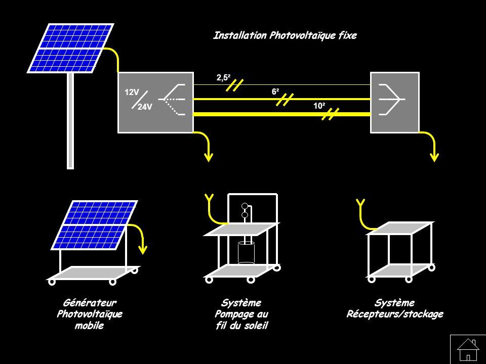 Installation Photovoltaïque fixe Pompage au fil du soleil