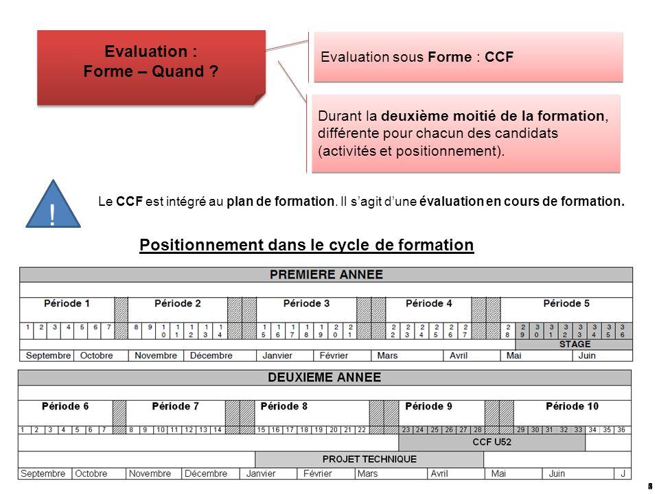 Positionnement dans le cycle de formation