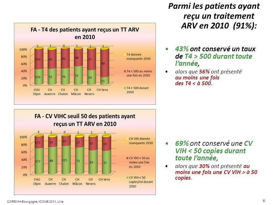 Parmi les patients ayant reçu un traitement ARV en 2010 (91%):