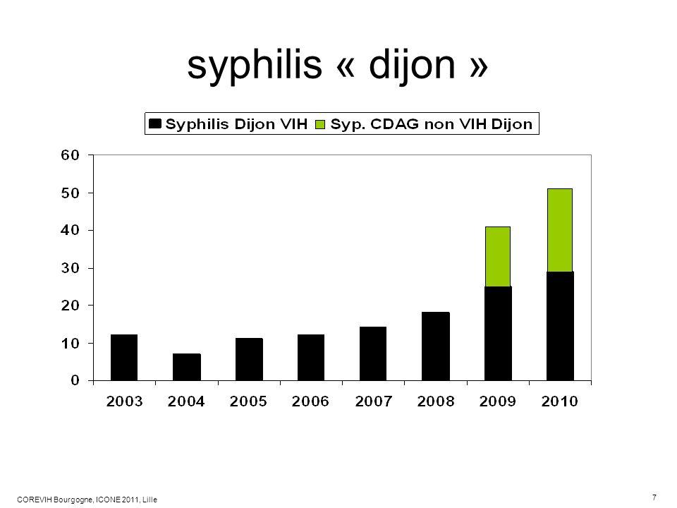 syphilis « dijon »