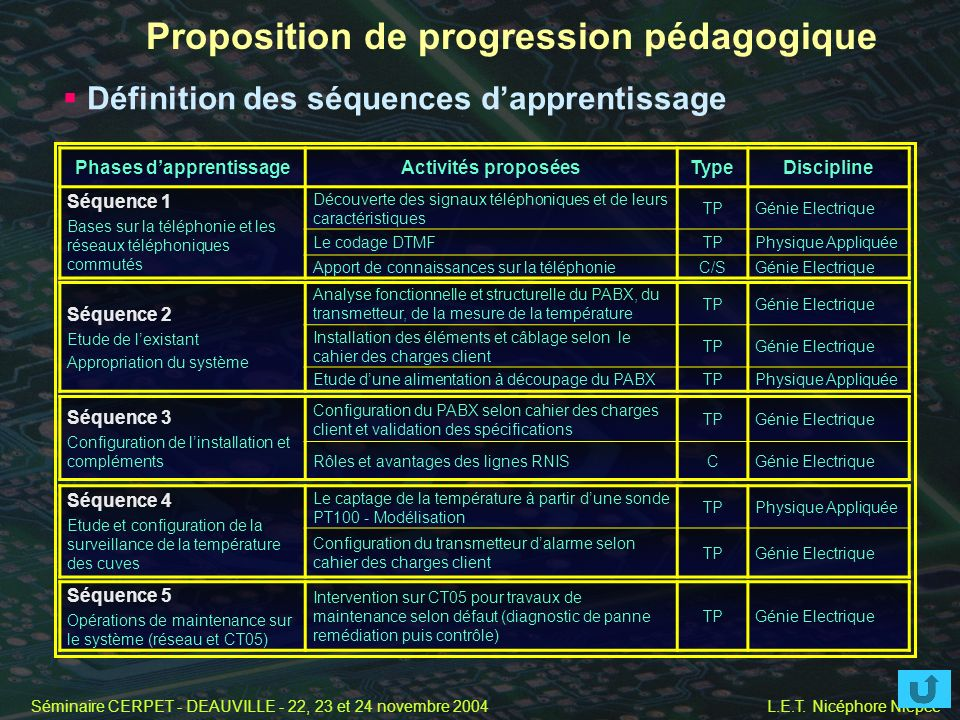 Proposition de progression pédagogique Phases d'apprentissage