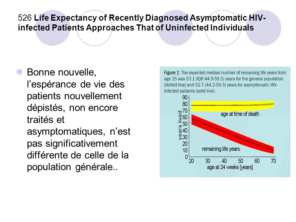 526 Life Expectancy of Recently Diagnosed Asymptomatic HIV-infected Patients Approaches That of Uninfected Individuals