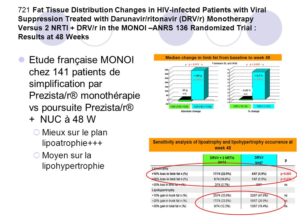 721 Fat Tissue Distribution Changes in HIV-infected Patients with Viral Suppression Treated with Darunavir/ritonavir (DRV/r) Monotherapy Versus 2 NRTI + DRV/r in the MONOI –ANRS 136 Randomized Trial : Results at 48 Weeks