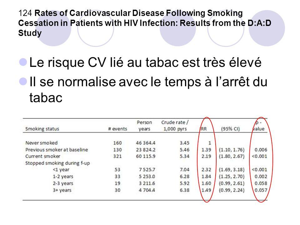 Le risque CV lié au tabac est très élevé