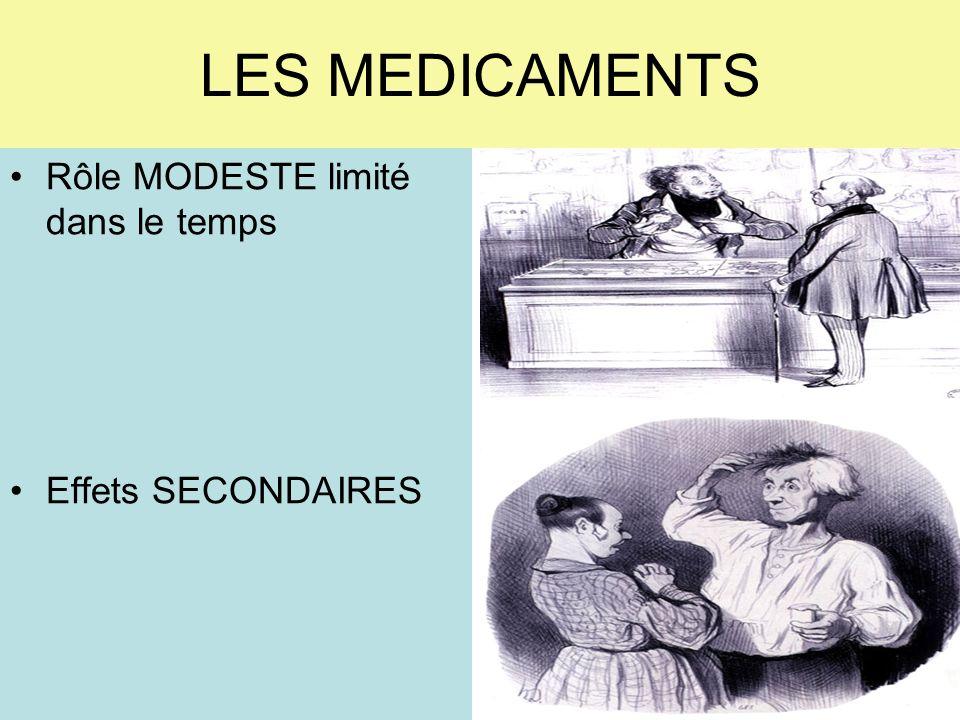 LES MEDICAMENTS Rôle MODESTE limité dans le temps Effets SECONDAIRES
