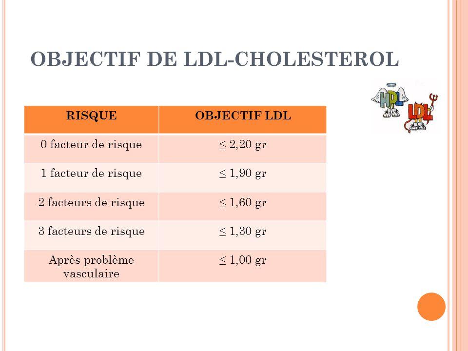 OBJECTIF DE LDL-CHOLESTEROL