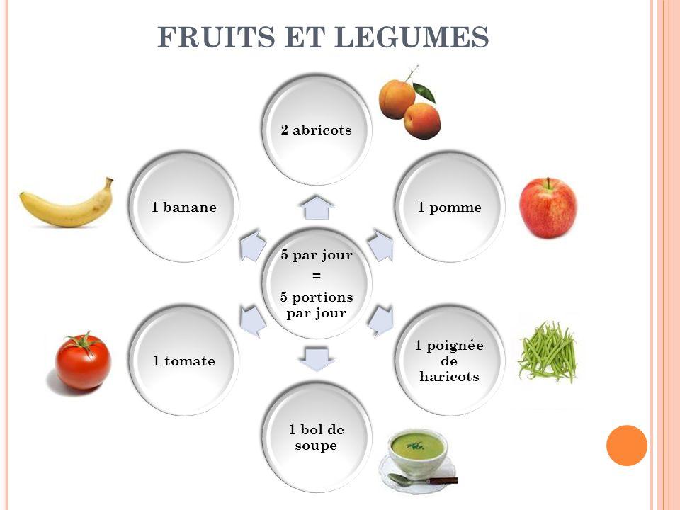 FRUITS ET LEGUMES 5 portions par jour 5 par jour = 2 abricots 1 pomme