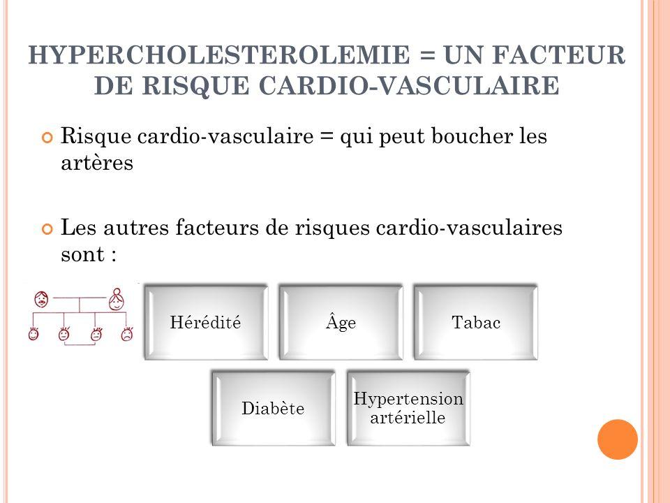 HYPERCHOLESTEROLEMIE = UN FACTEUR DE RISQUE CARDIO-VASCULAIRE