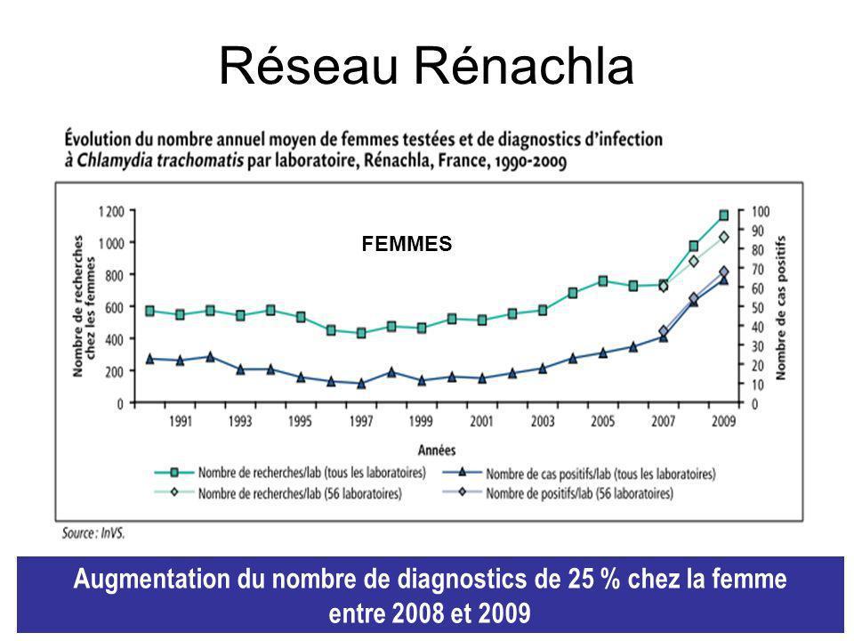 Augmentation du nombre de diagnostics de 25 % chez la femme
