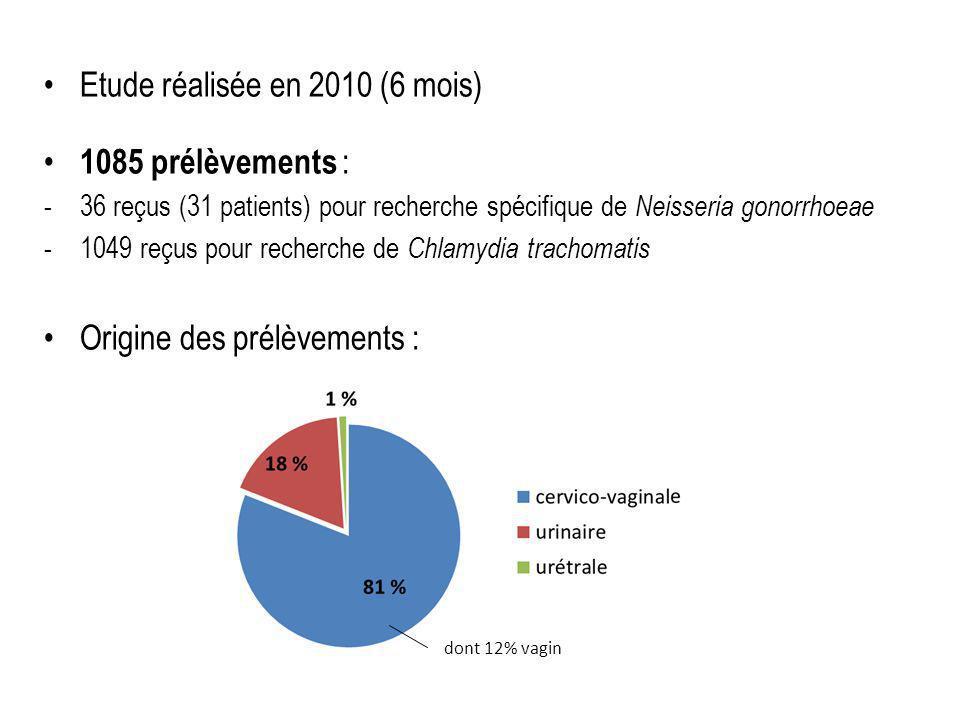 Etude réalisée en 2010 (6 mois) 1085 prélèvements :