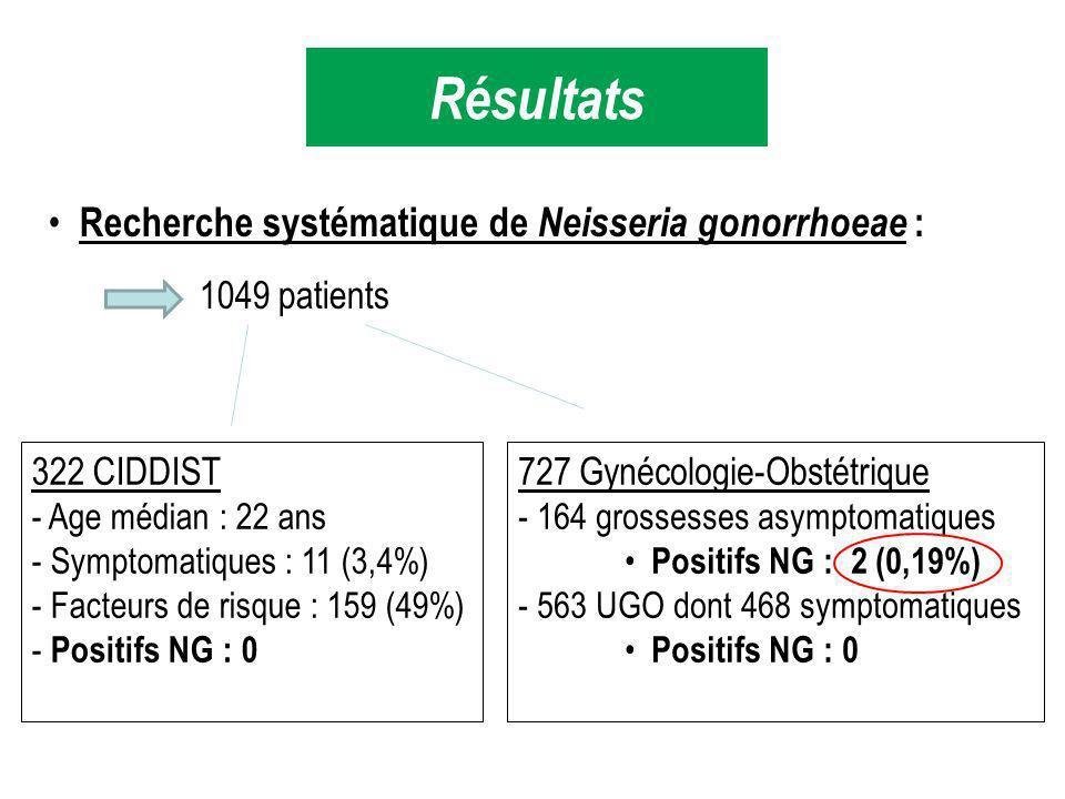 Résultats Recherche systématique de Neisseria gonorrhoeae :
