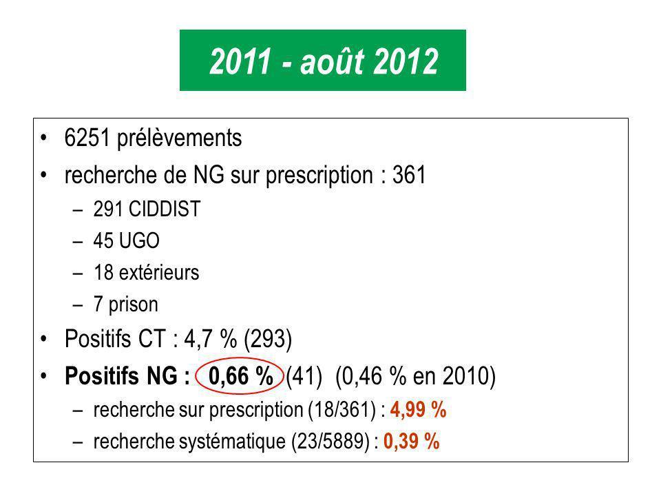 2011 - août 2012 6251 prélèvements. recherche de NG sur prescription : 361. 291 CIDDIST. 45 UGO.
