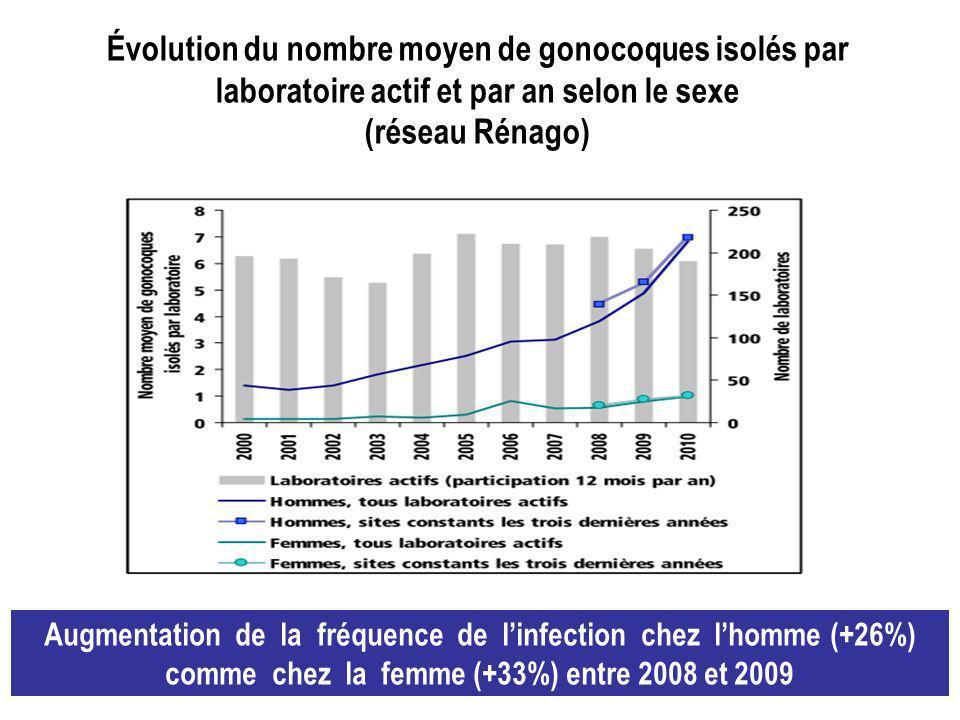 Évolution du nombre moyen de gonocoques isolés par laboratoire actif et par an selon le sexe (réseau Rénago)