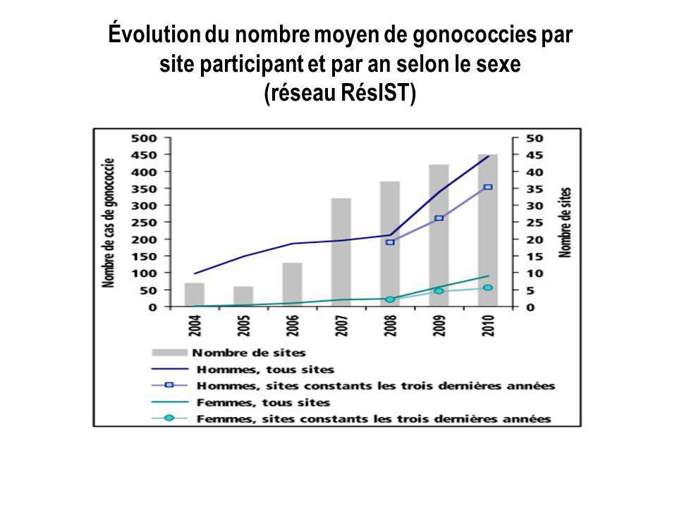 Évolution du nombre moyen de gonococcies par site participant et par an selon le sexe (réseau RésIST)