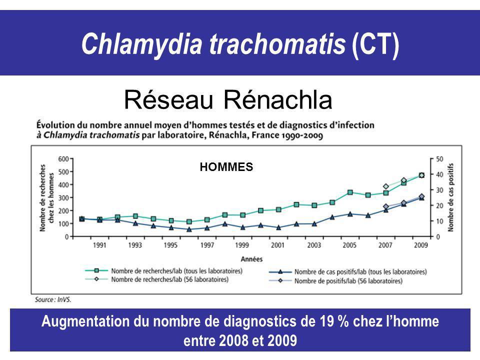Chlamydia trachomatis (CT)