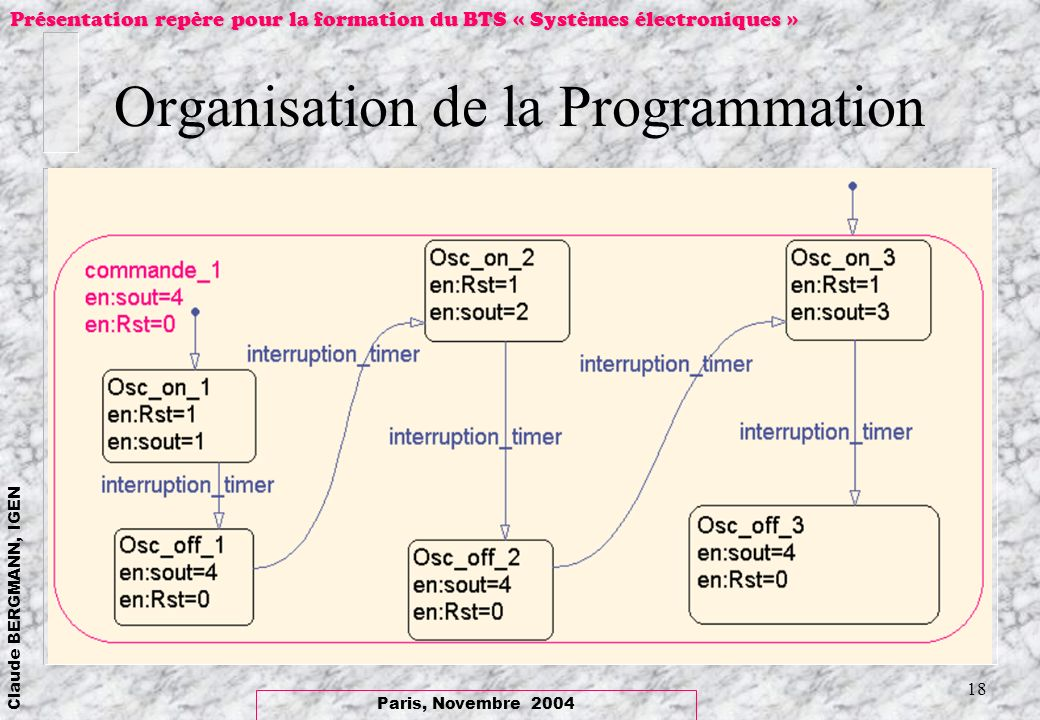 Organisation de la Programmation