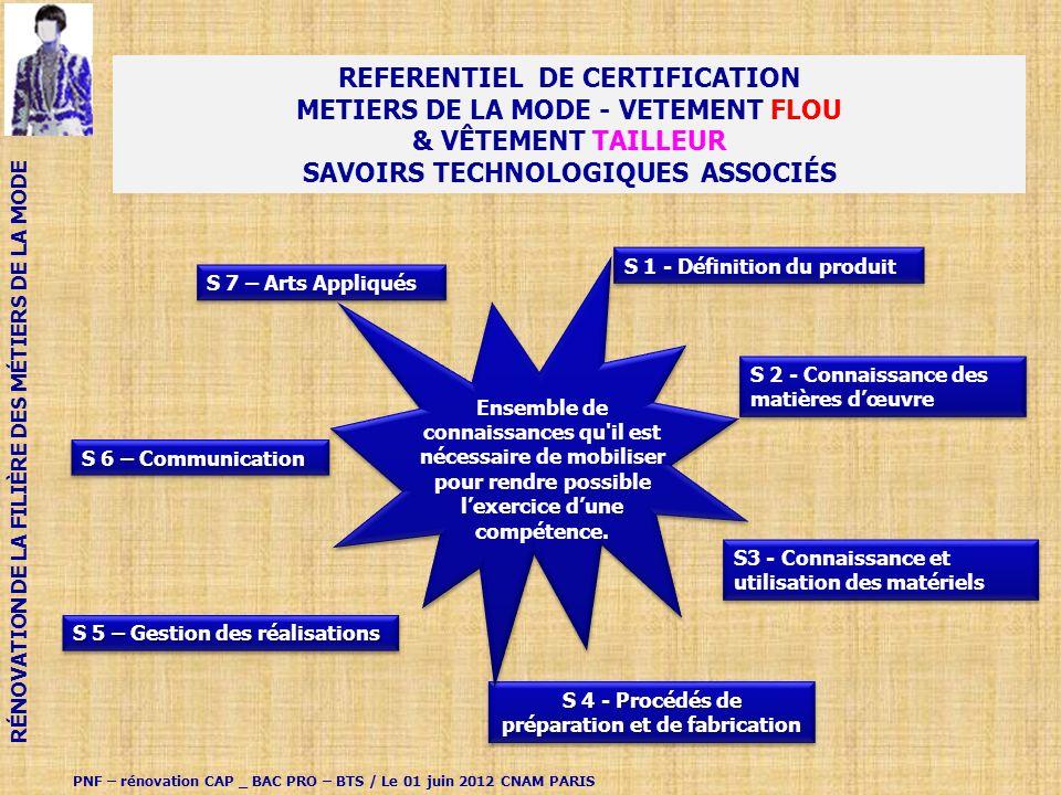 REFERENTIEL DE CERTIFICATION METIERS DE LA MODE - VETEMENT FLOU & VÊTEMENT TAILLEUR SAVOIRS TECHNOLOGIQUES ASSOCIÉS