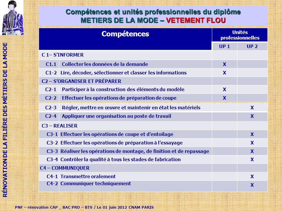 Compétences et unités professionnelles du diplôme METIERS DE LA MODE – VETEMENT FLOU