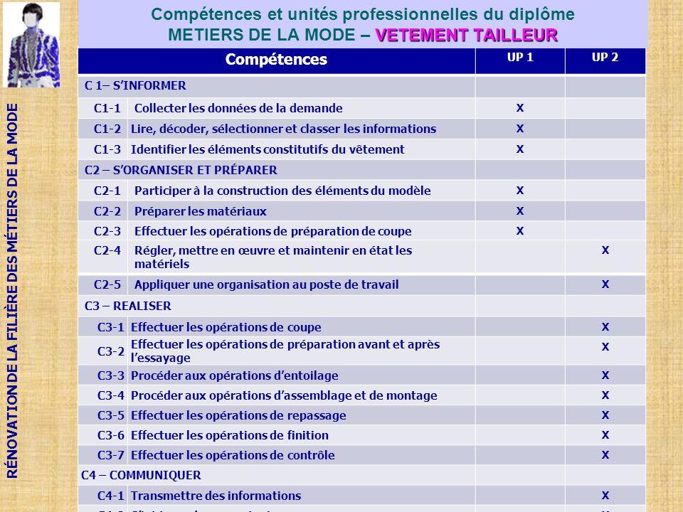 RÉNOVATION DE LA FILIÈRE DES MÉTIERS DE LA MODE