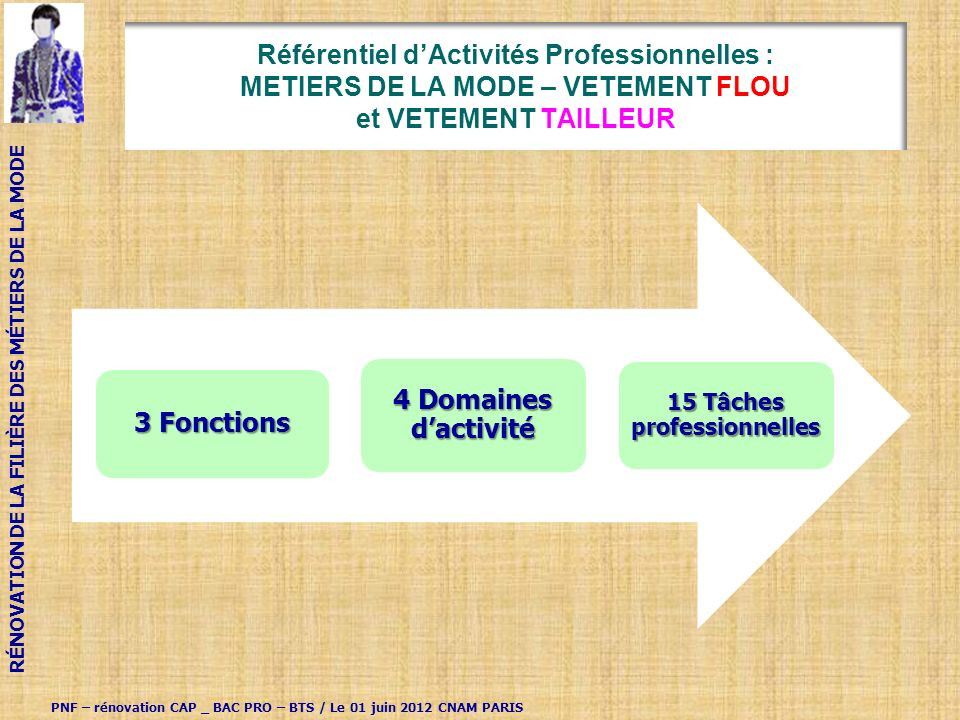 15 Tâches professionnelles