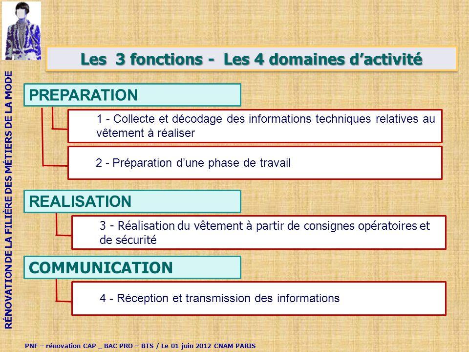 Les 3 fonctions - Les 4 domaines d'activité