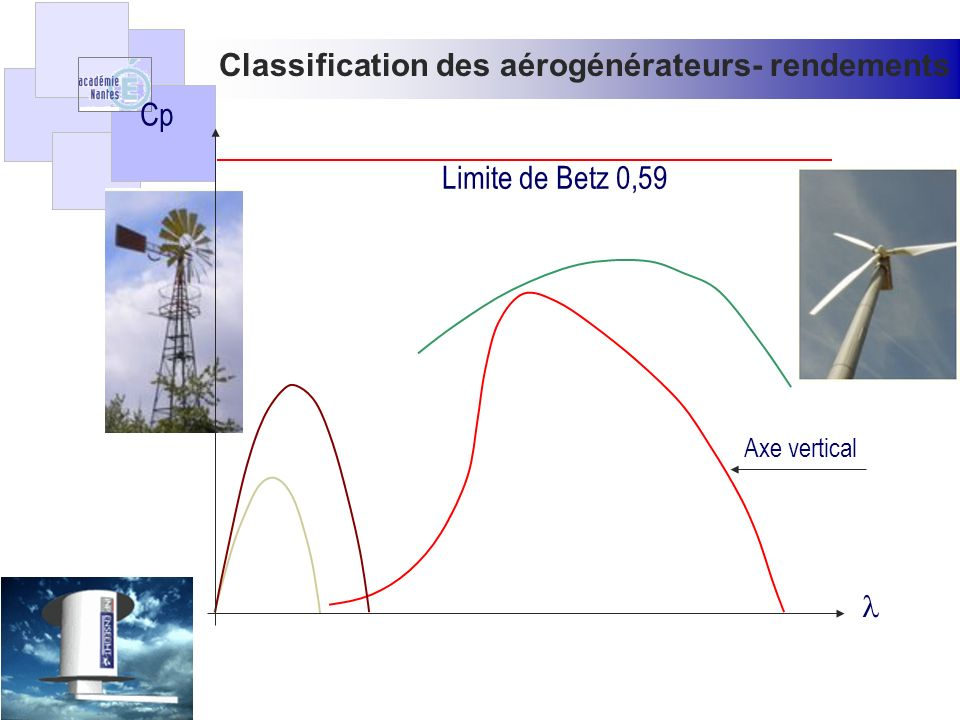 Classification des aérogénérateurs- rendements