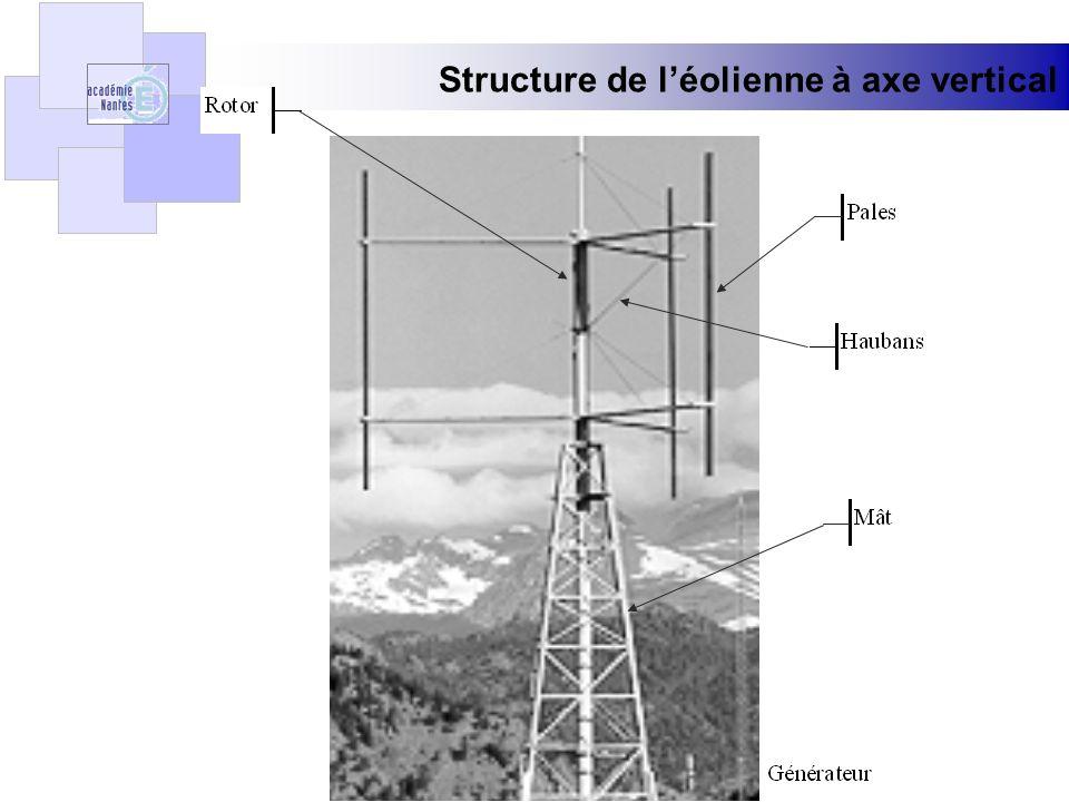 Structure de l'éolienne à axe vertical