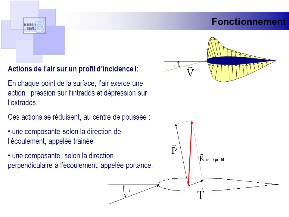 Fonctionnement Actions de l'air sur un profil d'incidence i: