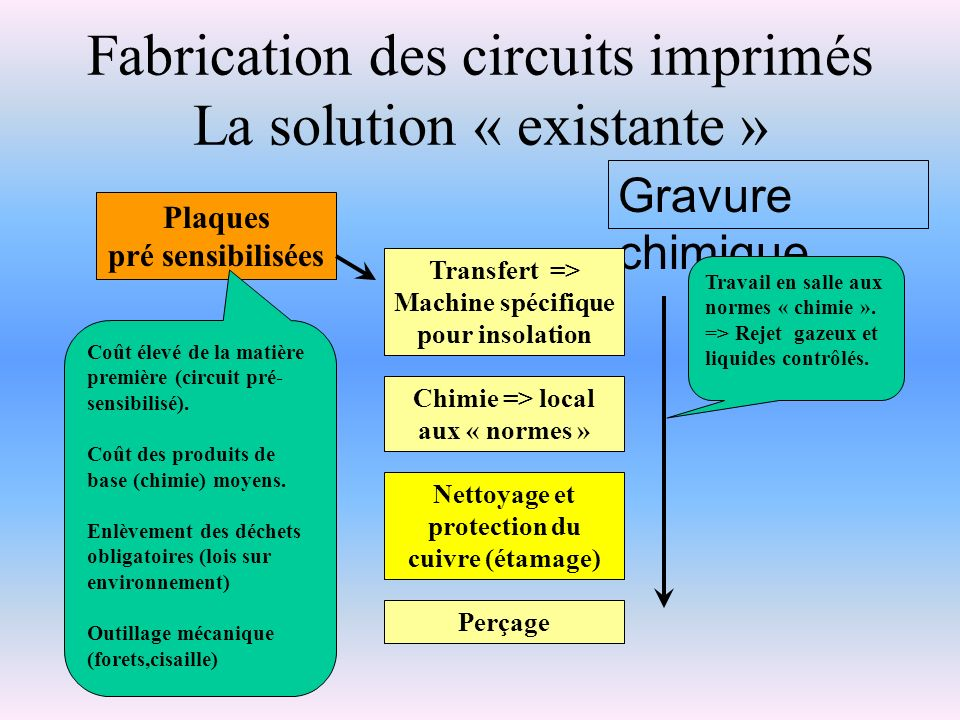 Fabrication des circuits imprimés La solution « existante »