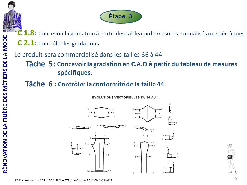 C 2.1: Contrôler les gradations