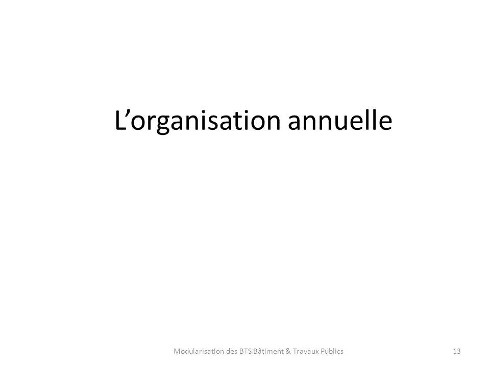 L'organisation annuelle