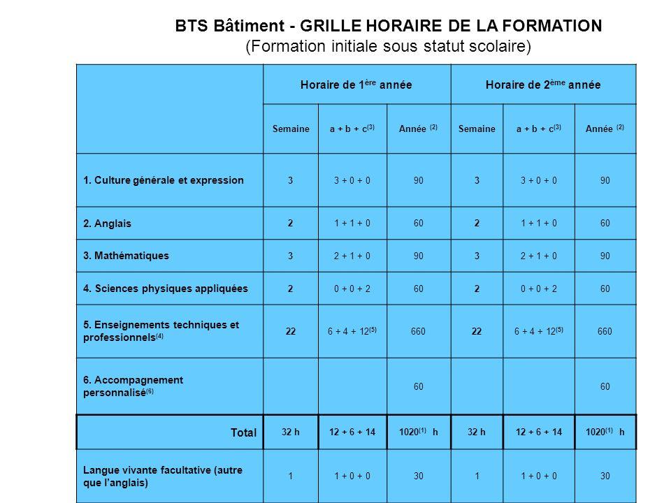 BTS Bâtiment - GRILLE HORAIRE DE LA FORMATION