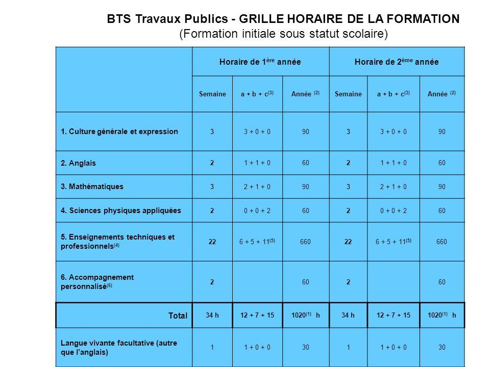 BTS Travaux Publics - GRILLE HORAIRE DE LA FORMATION