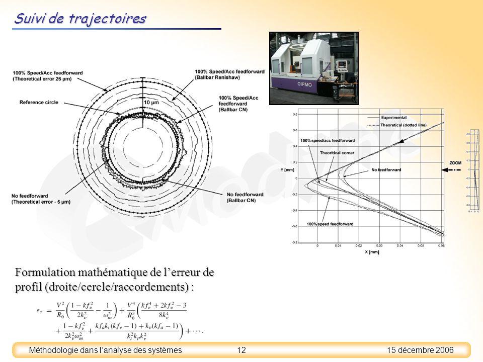 Suivi de trajectoires Formulation mathématique de l'erreur de profil (droite/cercle/raccordements) :