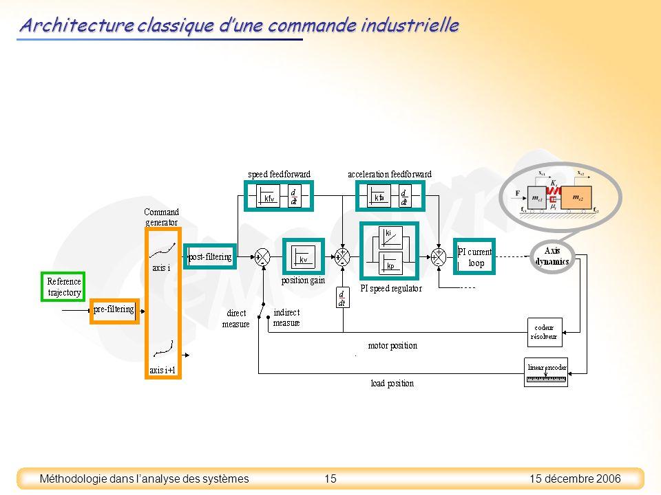 Architecture classique d'une commande industrielle