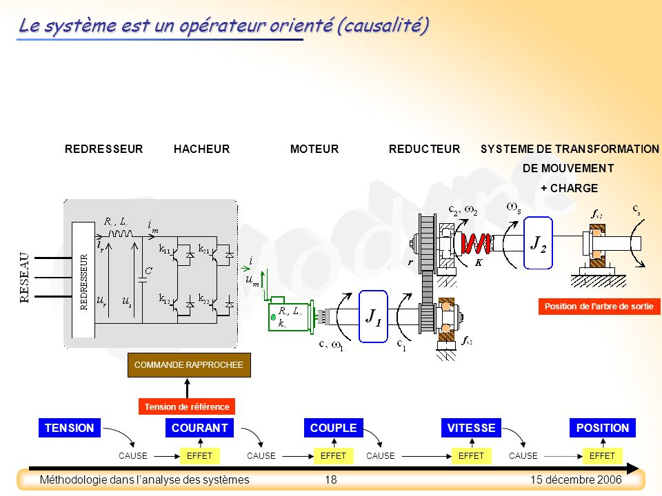 SYSTEME DE TRANSFORMATION Position de l'arbre de sortie