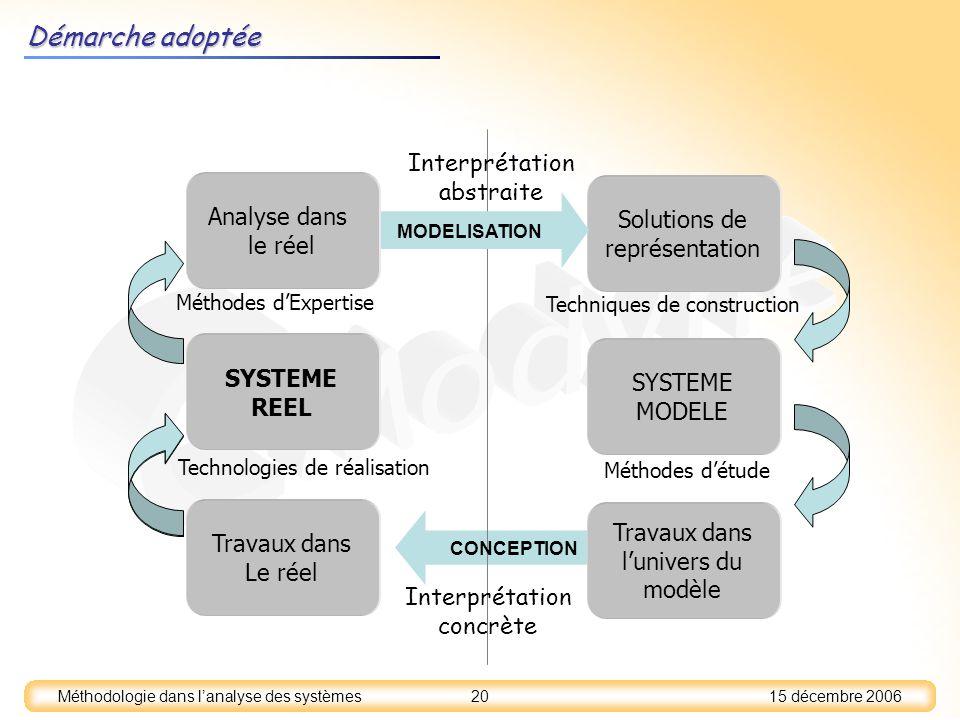 Démarche adoptée abstraite Analyse dans Solutions de le réel