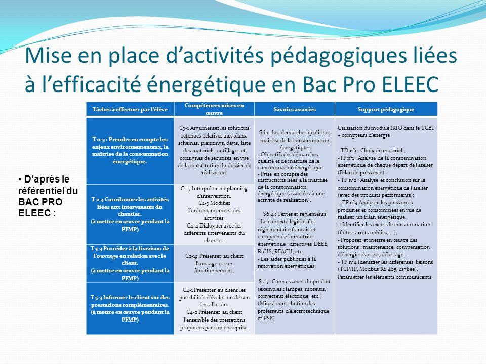 Mise en place d'activités pédagogiques liées à l'efficacité énergétique en Bac Pro ELEEC