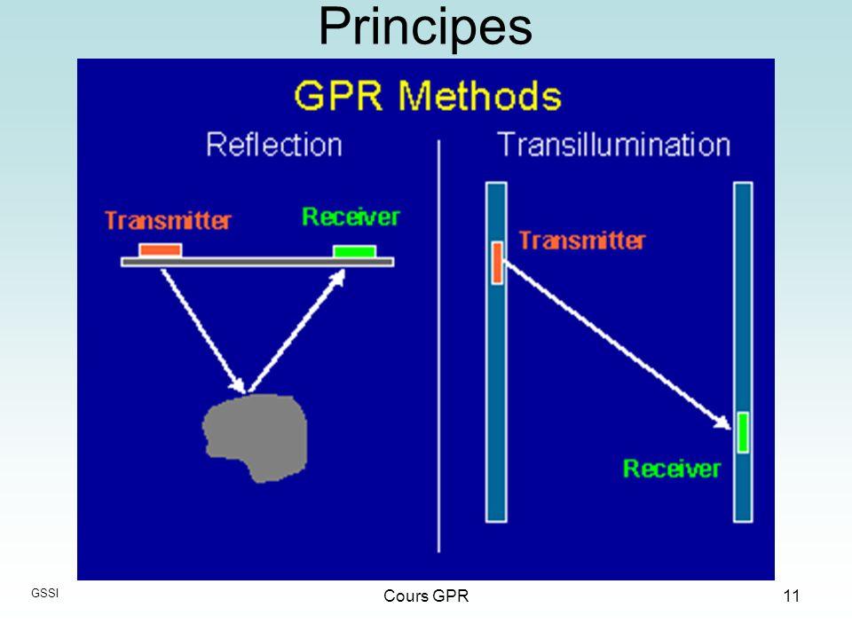 Principes GSSI Cours GPR