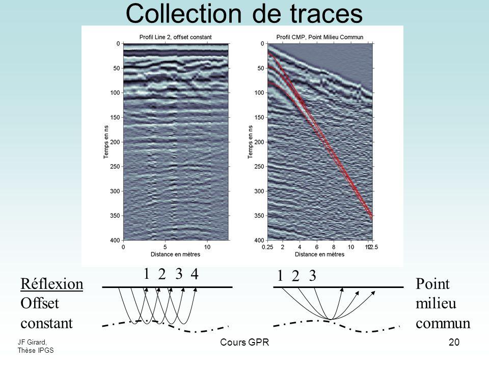 Collection de traces 1 2 3 4 1 2 3 Réflexion Offset constant