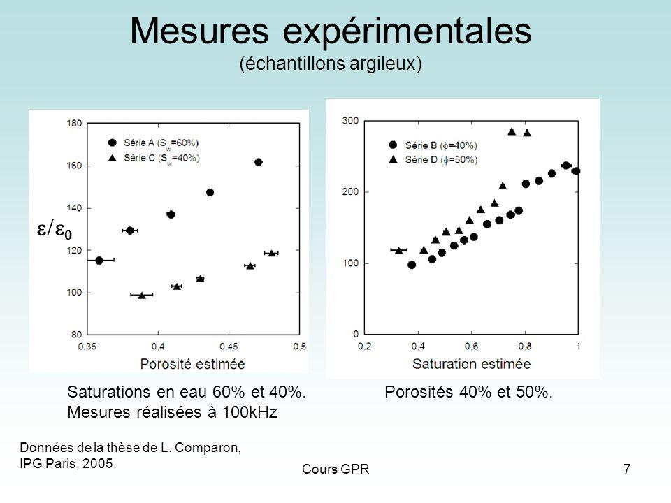 Mesures expérimentales (échantillons argileux)