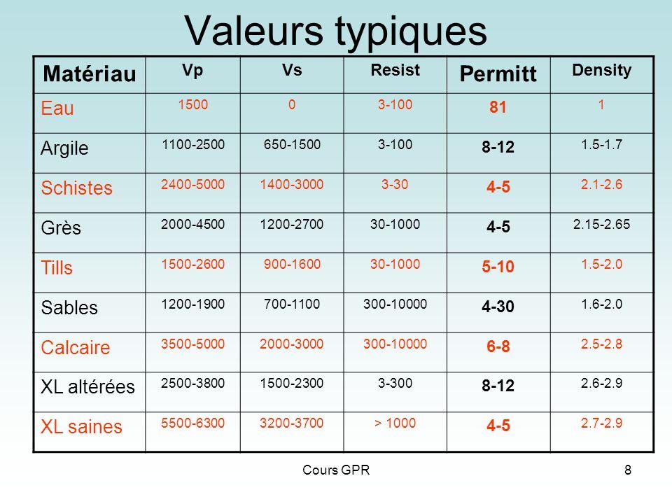 Valeurs typiques Matériau Permitt Eau Argile Schistes Grès Tills